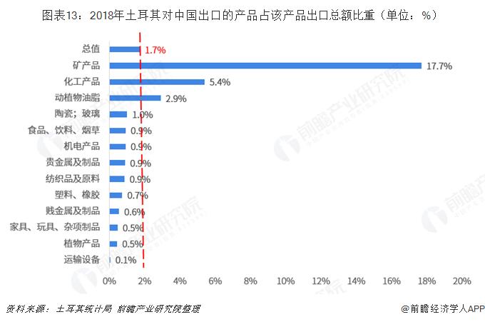 图表13:2018年土耳其对中国出口的产品占该产品出口总额比重(单位:%)