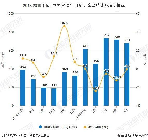 2018-2019年5月中国空调出口量、金额统计及增长情况