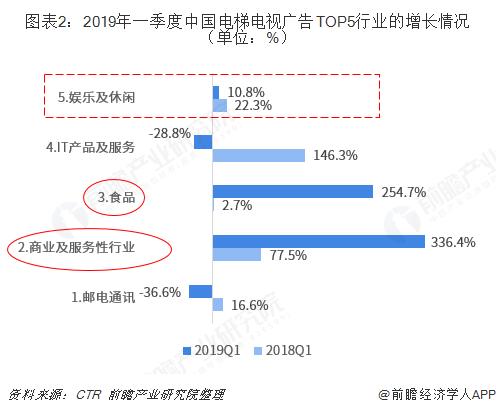 图表2:2019年一季度中国电梯电视广告TOP5行业的增长情况(单位:%)