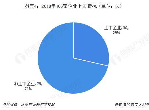 图表4:2018年105家企业上市情况(单位:%)