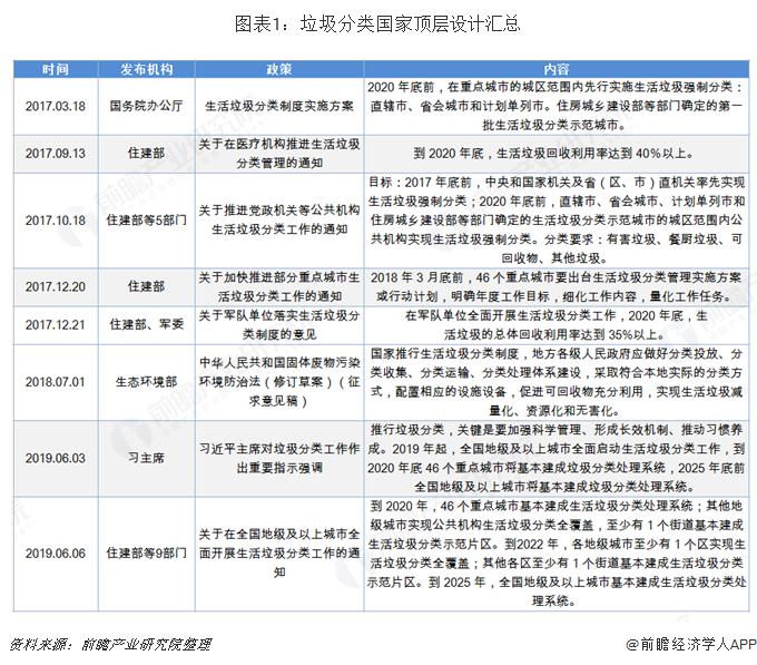 图表1:垃圾分类国家顶层设计汇总