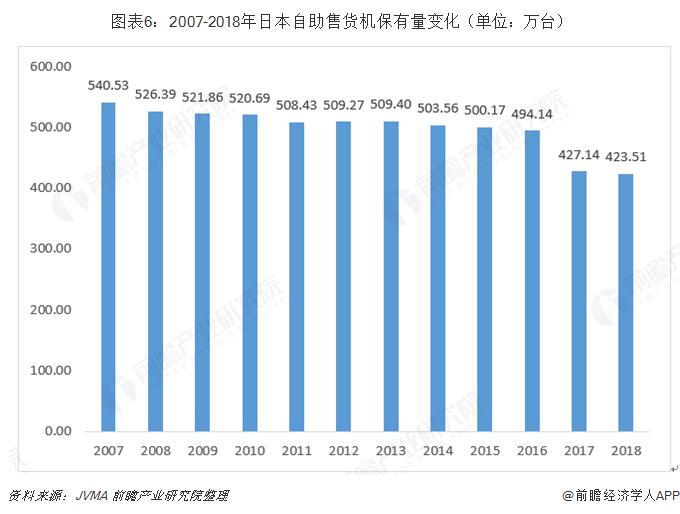 图表6:2007-2018年日本自助售货机保有量变化(单位:万台)