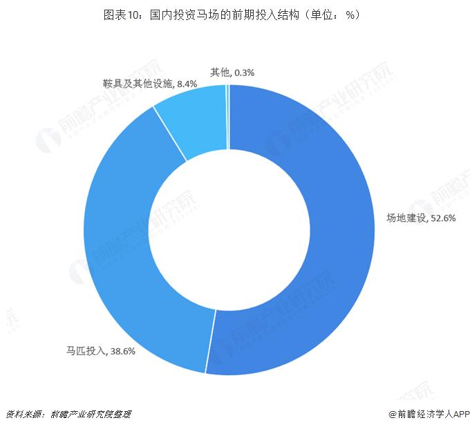 图表10:国内投资马场的前期投入结构(单位:%)