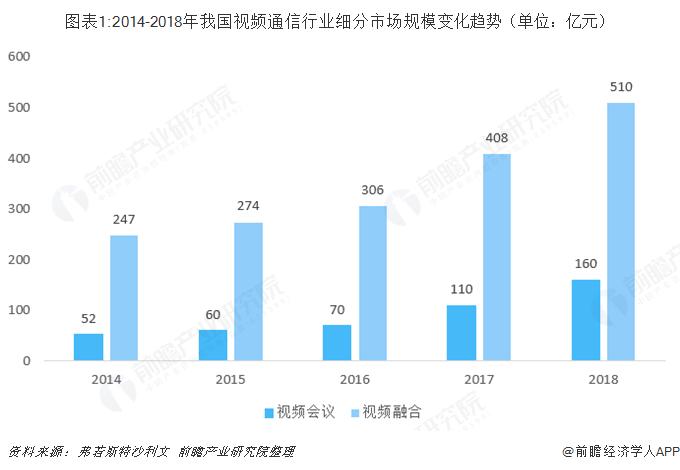图表1:2014-2018年我国视频通信行业细分市场规模变化趋势(单位:亿元)