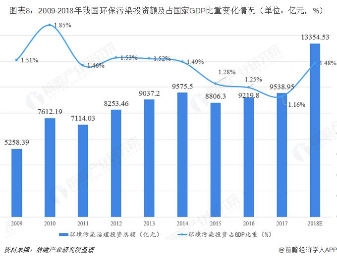 图表8:2009-2018年我国环保污染投资额及占国家GDP比重变化情况(单位:亿元,%)