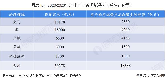 图表10:2020-2023年环保产业各领域需求(单位:亿元)