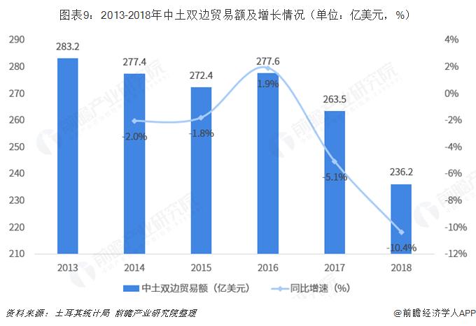 图表9:2013-2018年中土双边贸易额及增长情况(单位:亿美元,%)