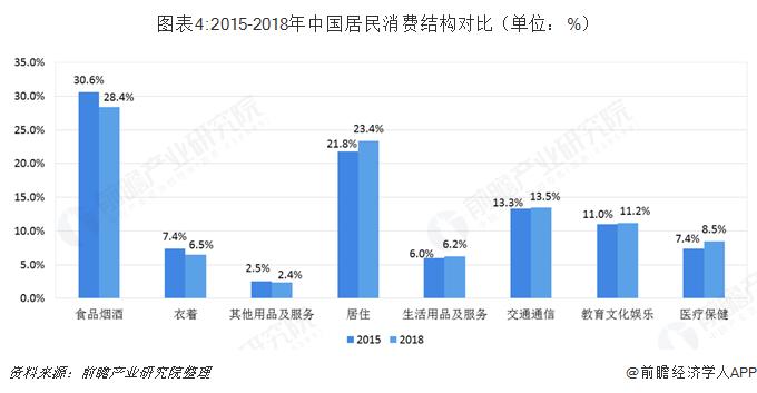图表4:2015-2018年中国居民消费结构?#21592;齲?#21333;位:%)