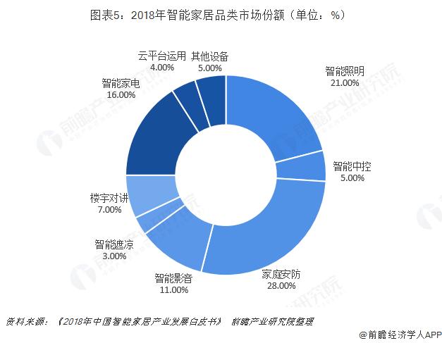 图表5:2018年智能家居品类市场份额(单位:%)