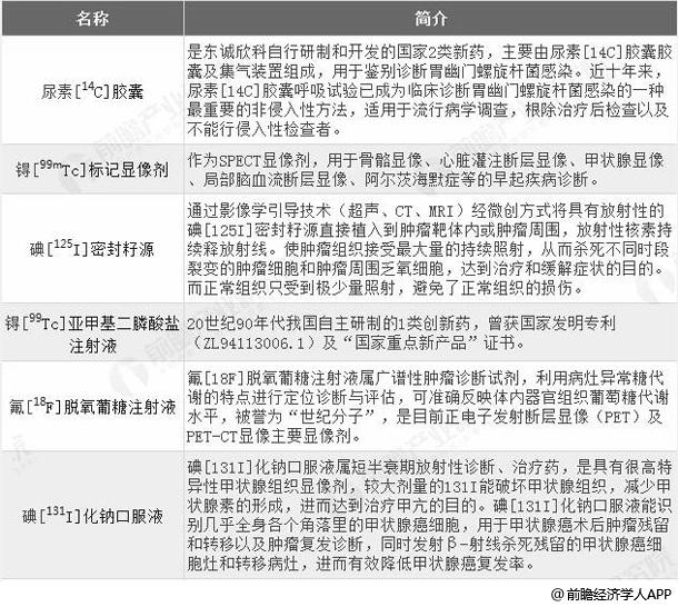 东诚药业核素药物系列统计情况