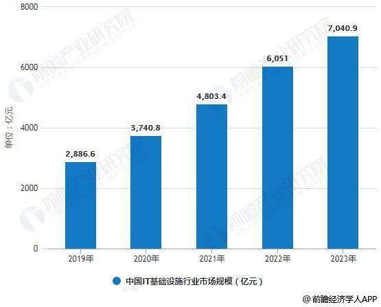2019-2024年中国IT基础设施行业市场规模统计情况及预测