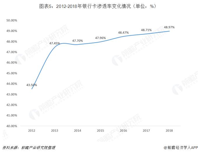 图表5:2012-2018年银行卡渗透率变化情况(单位:%)