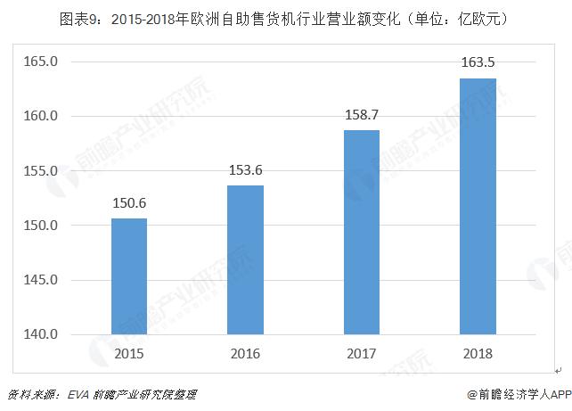 图表9:2015-2018年欧洲自助售货机行业营业额变化(单位:亿欧元)