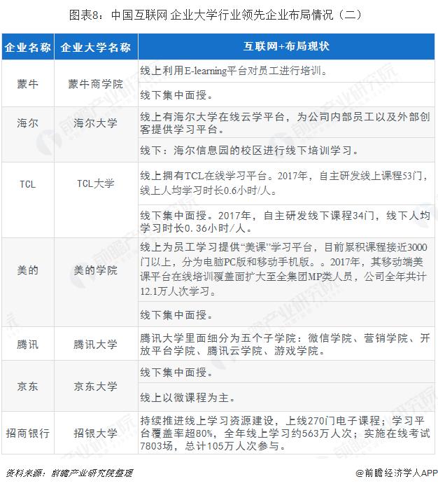 图表8:中国互联网+企业大学行业领先企业布局情况(二)