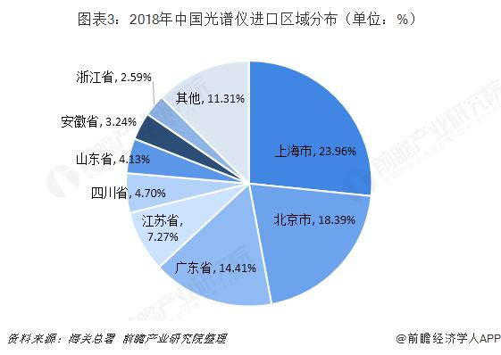 图表3:2018年中国光谱仪进口区域分布(单位:%)