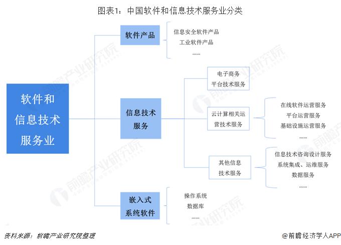 图表1:中国软件和信息技术服务业分类