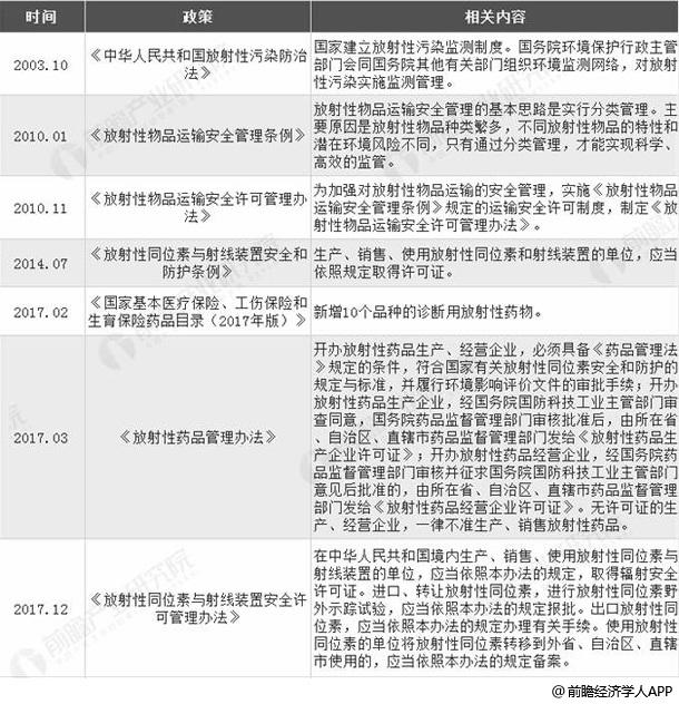 2003年至今中国放射性药物行业相关政策统计情况