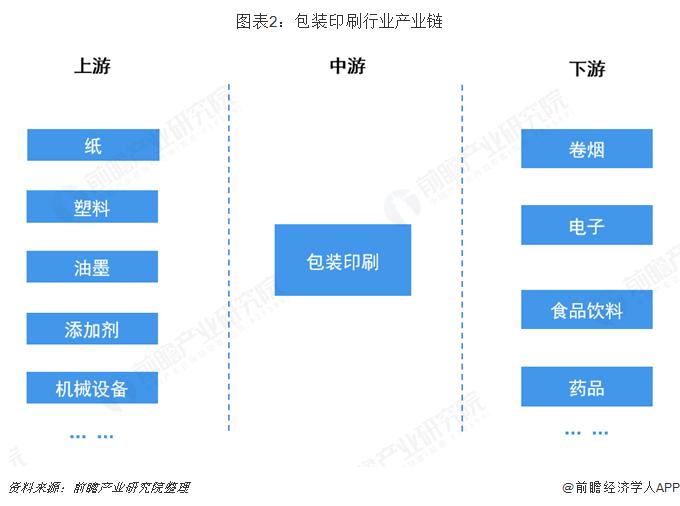 图表2:包装印刷行业产业链