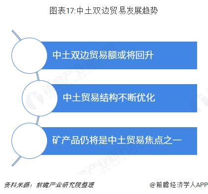 图表17:中土双边贸易发展趋势