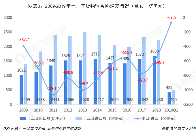 图表3:2009-2019年土耳其货物贸易顺/逆差情况(单位:亿美元)