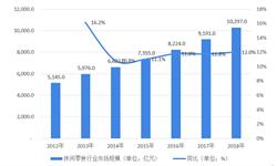 2018中国<em>休闲</em><em>食品</em>行业现状与发展趋势分析-与电商融合将成为行业的主要发展趋势【组图】