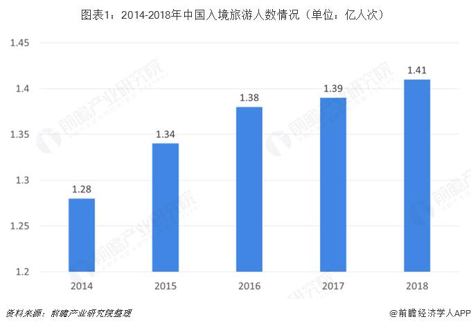 图表1:2014-2018年中国入境旅游人数情况(单位:亿人次)