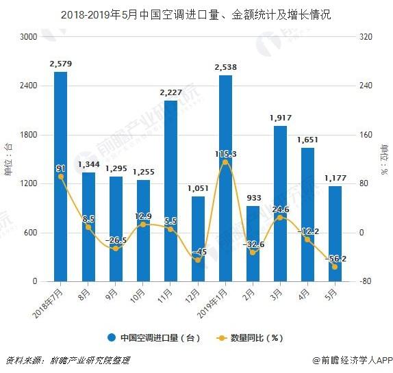 2018-2019年5月中国空调进口量、金额统计及增长情况