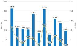 2019年前5月中国<em>空调</em>行业市场分析:产量超9700万台,出口量超3200万台
