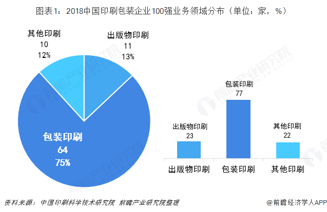 图表1:2018中国印刷包装企业100强业务领域分布(单位:家,%)