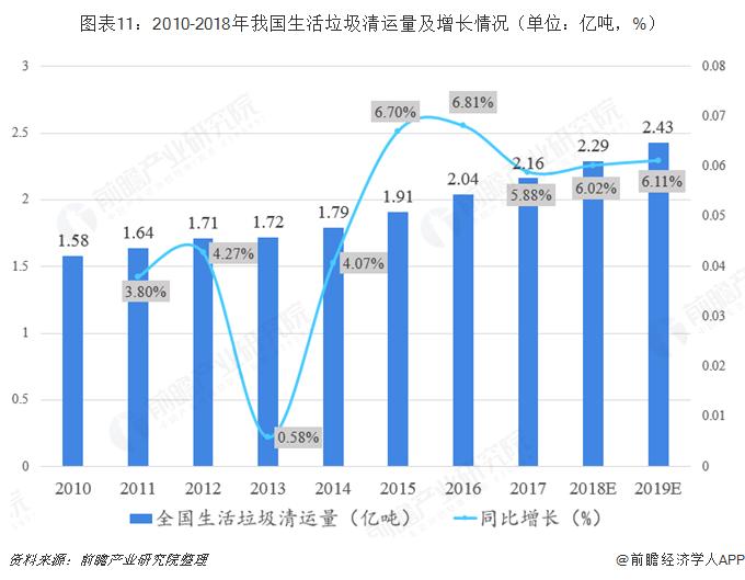 图表11:2010-2018年我国生活垃圾清运量及增长情况(单位:亿吨,%)