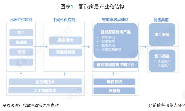 图表1:智能家居产业链结构