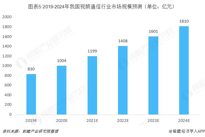 图表5:2019-2024年我国视频通信行业市场规模预测(单位:亿元)