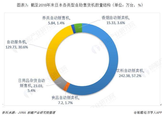 图表7:截至2018年末日本各类型自助售货机数量结构(单位:万台,%)