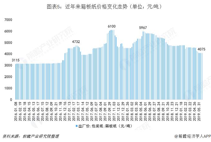 图表5:近年来箱板纸价格变化走势(单位:元/吨)