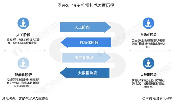 图表2:汽车检测技术发展历程