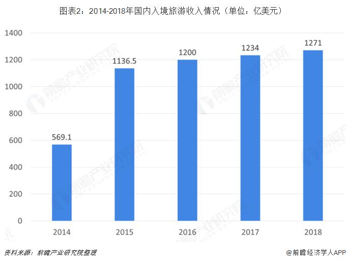 图表2:2014-2018年国内入境旅游收入情况(单位:亿美元)