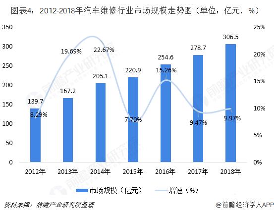 图表4:2012-2018年汽车维修行业市场规模走势图(单位:亿元,%)
