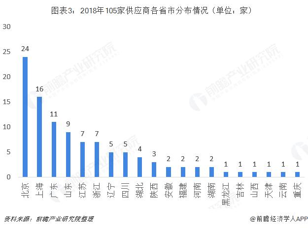 图表3:2018年105家供应商各省市分布情况(单位:家)