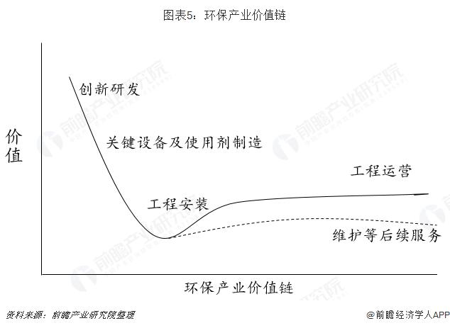 图表5:环保产业价值链