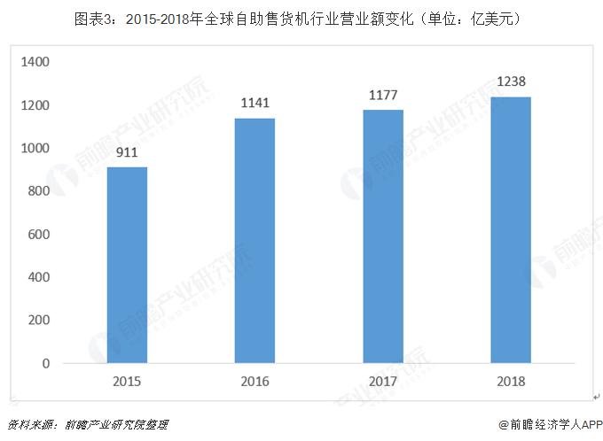 图表3:2015-2018年全球自助售货机行业营业额变化(单位:亿美元)