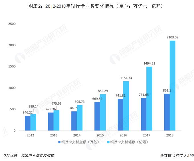 图表2:2012-2018年银行卡业务变化情况(单位:万亿元,亿笔)