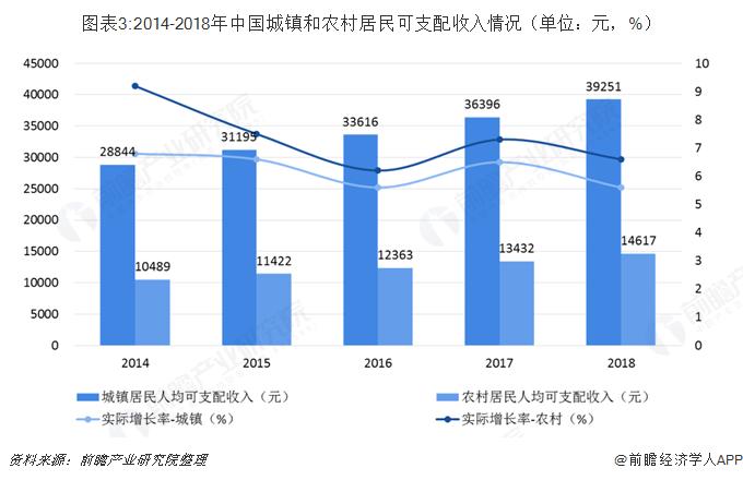 图表3:2014-2018年中国城镇和农村居民可支配收入情况(单位:元,%)