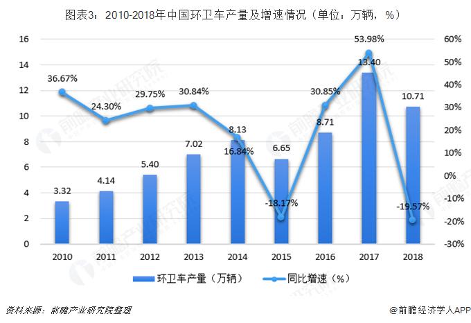 图表3:2010-2018年中国环卫车产量及增速情况(单位:万辆,%)