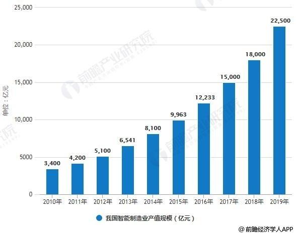 2010-2019年中国智能制造业产值规模统计情况及预测