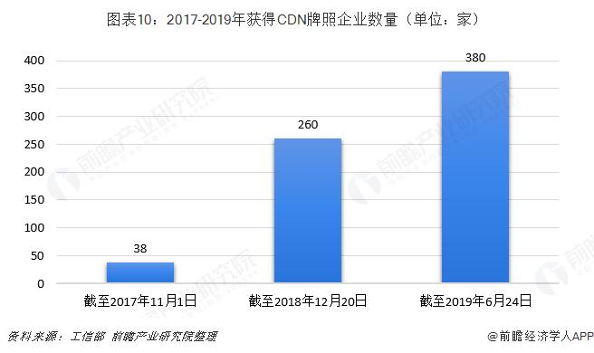图表10:2017-2019年获得CDN牌照企业数量(单位:家)