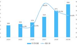 2018年中国视频<em>通信</em>行业市场概况与发展趋势 高清市场为政策红利最大收益者【组图】