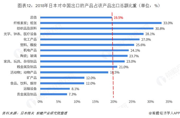 图表12:2018年日本对中国出口的产品占该产品出口总额比重(单位:%)