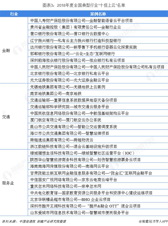 """图表3:2018年度全国典型行业""""十佳上云""""名单"""