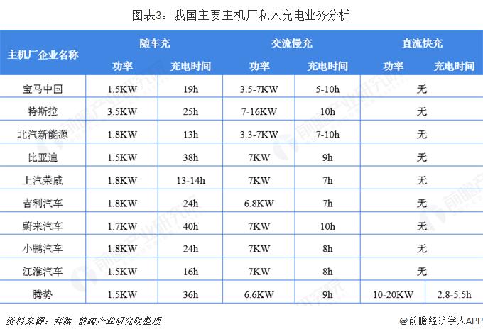 图表3:我国主要主机厂私人充电业务分析