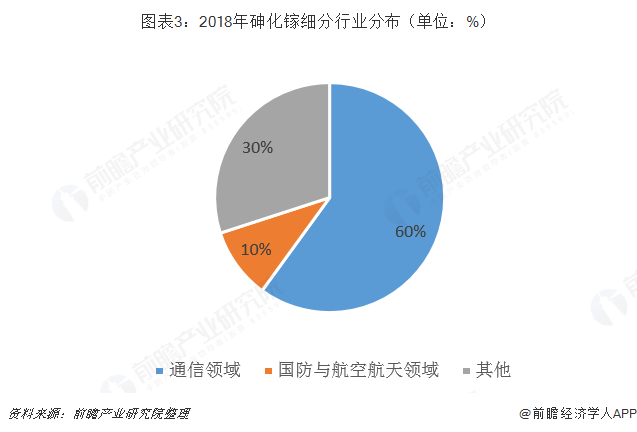 图表3:2018年砷化镓细?#20013;?#19994;分布(单位:%)